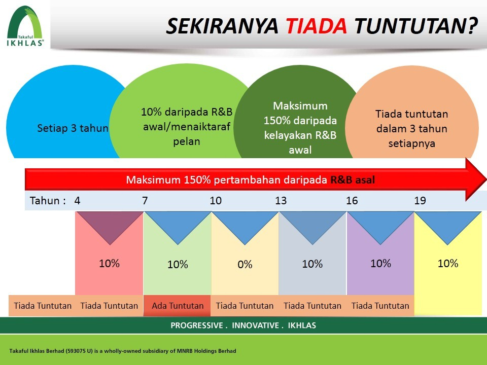Medical card takaful IKHLASlink mediplan