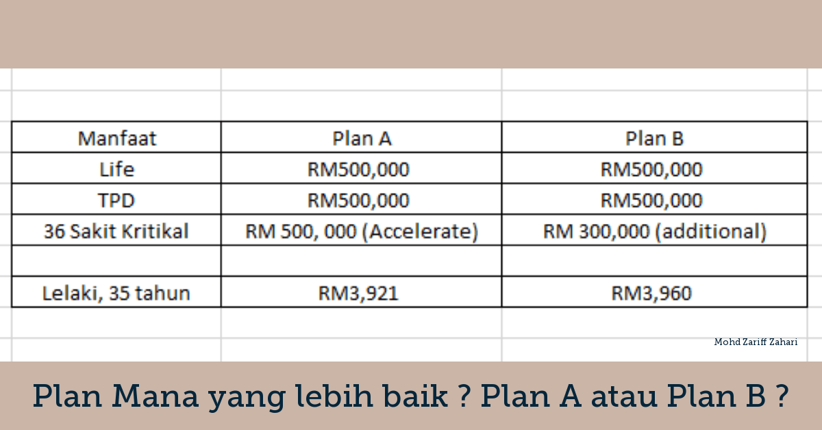 Plan Mana yang lebih baik ? Plan A atau Plan B ?