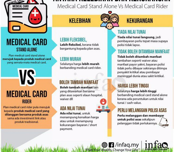 Standalone Medical Card vs Rider Medical Card