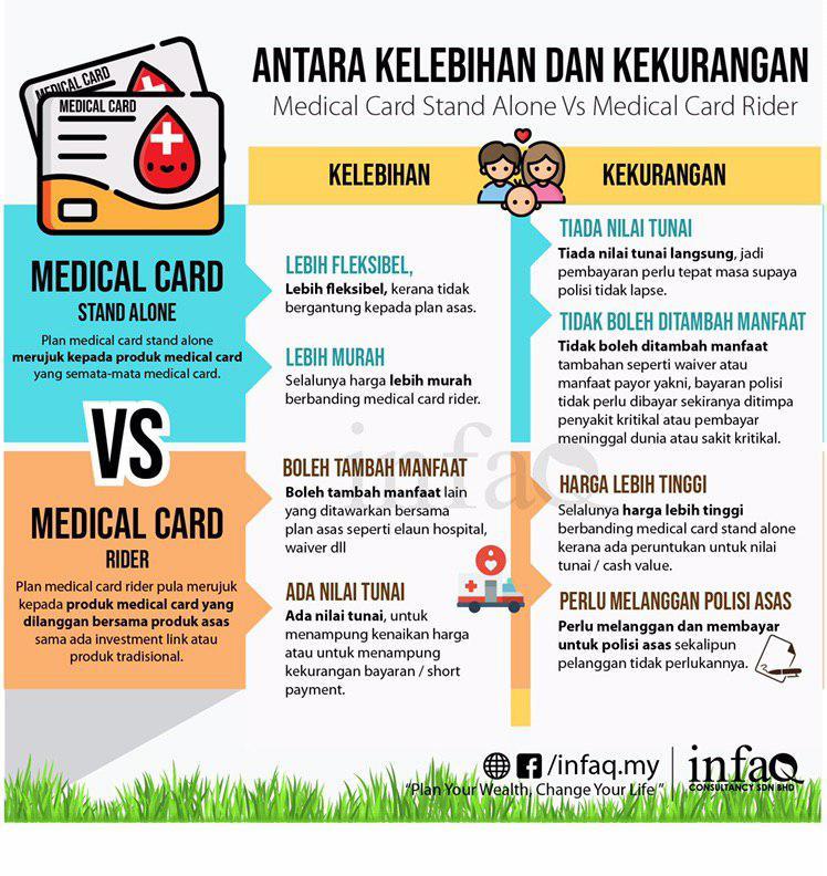standalone medical card vs Rider medical card