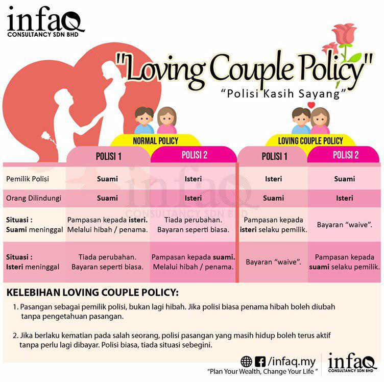 Loving Couple Policy
