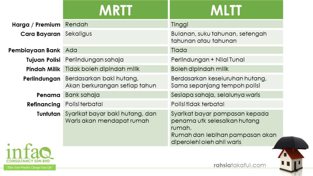 mltt vs mrtt