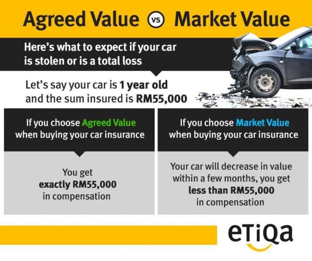agreed value market value