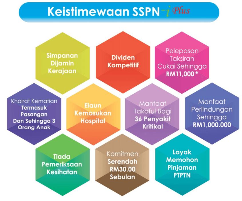 5 Langkah Cara Daftar Sspn Online