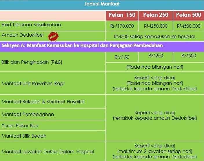 Takaful Ikhlas Medical Card