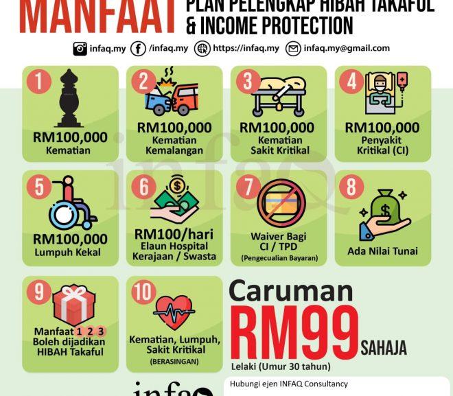 Plan Takaful 5 Manfaat RM99, Hibah + Pampasan Sakit Kritikal